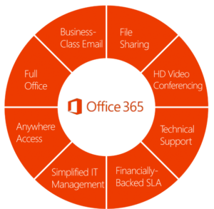 What IS Microsoft Office 365