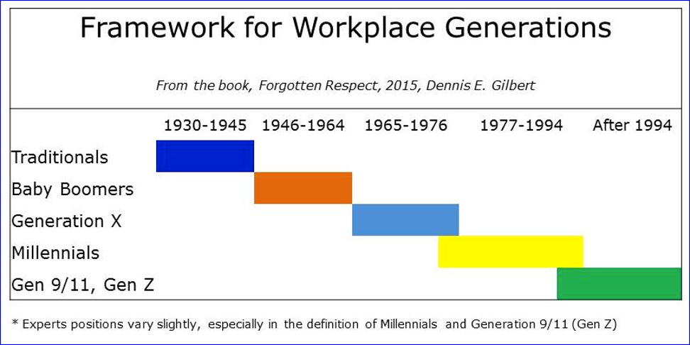 Framework for Workplace Generations